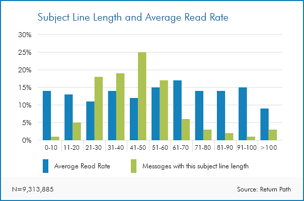 email subject lines vs read rate graph, email subject line marketing