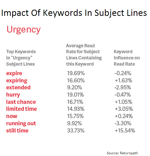 impact of words on catchy email subject lines, a good email subject line