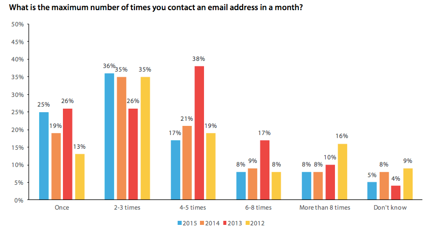 Optimise Your Email Marketing Frequency, email check frequency