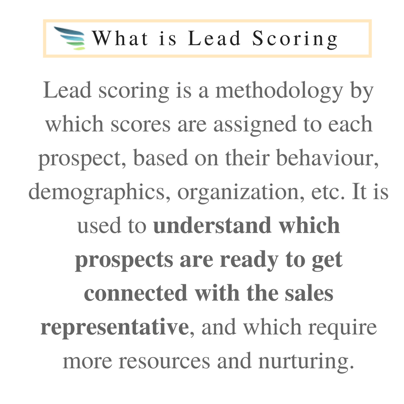 What is Lead Scoring, lead scoring ai