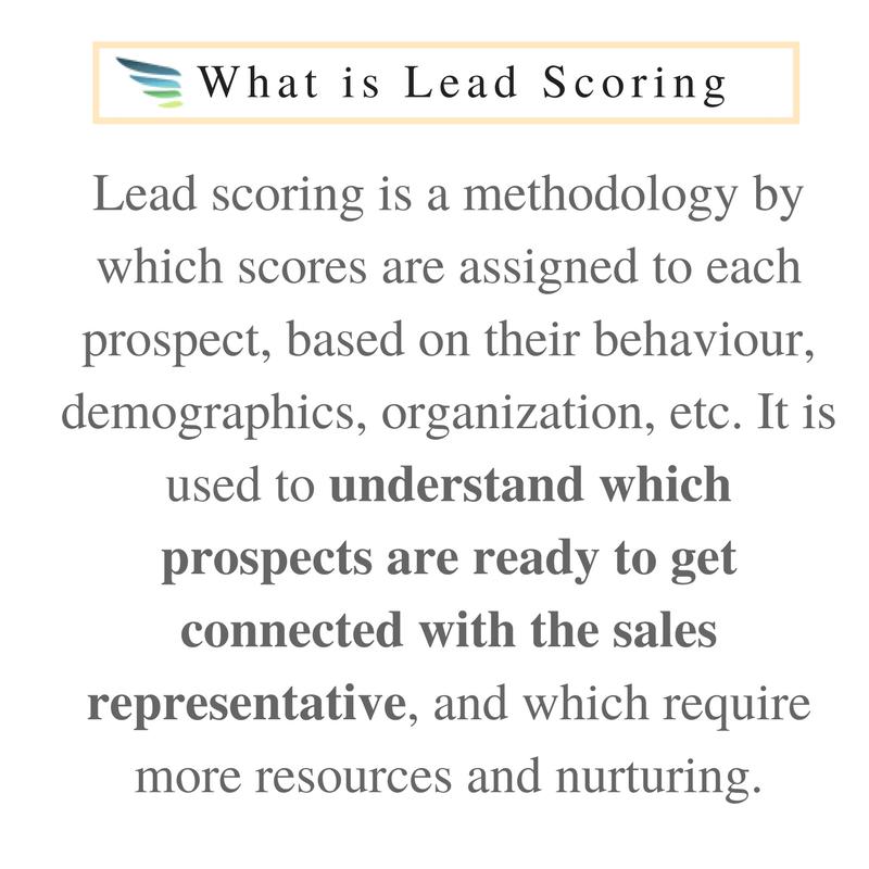 What is Lead Scoring, lead scoring ai