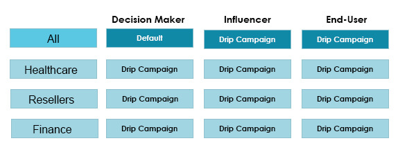 effectiveness of your drip email campaign, lead- scoring- benefits