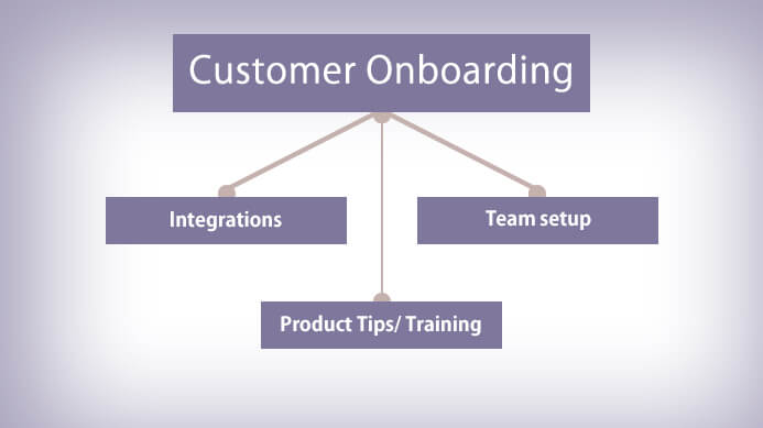 Customer Onboarding Drip Campaign, build a lead scoring model