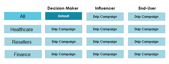 effectiveness of your drip email campaigns, lead scoring attributes