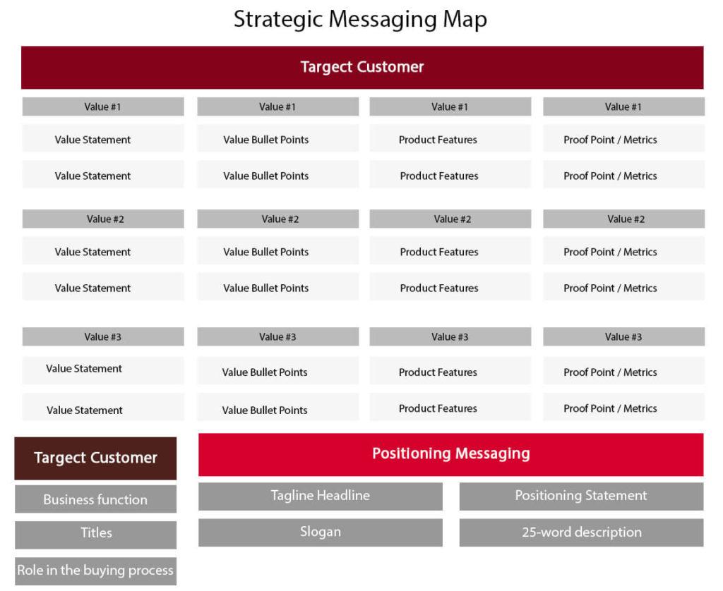 strategic marketing communication plan
