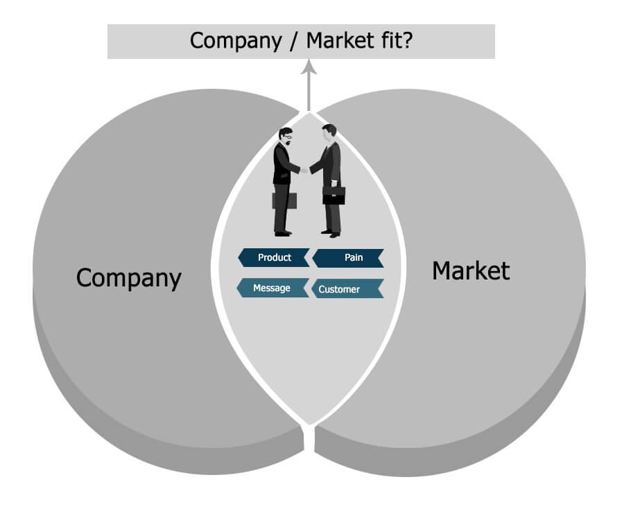 strategic marketing communication management