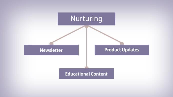 Nurturing, lead scoring statistics
