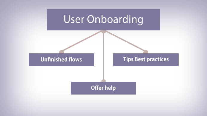 User On-boarding, lead scoring process