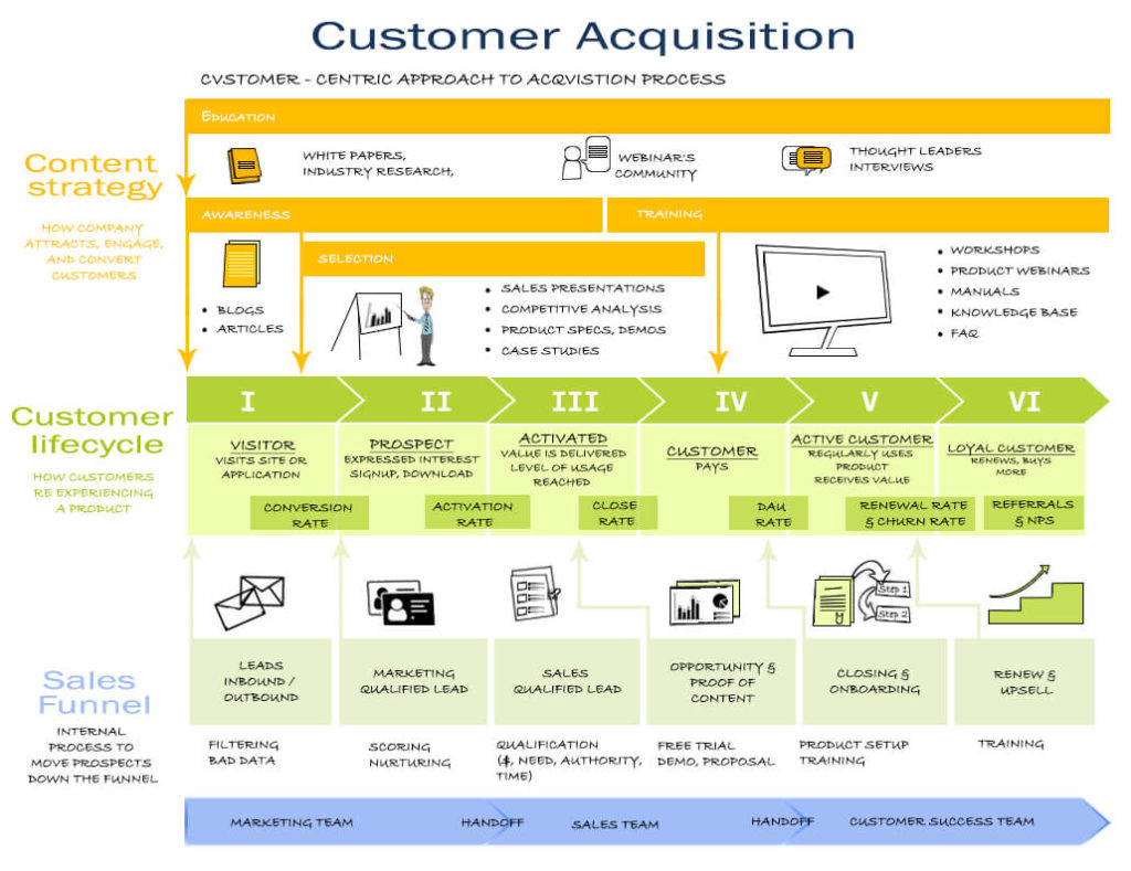 customer-acquisition-strategy, customer- lifecycle- segmentation