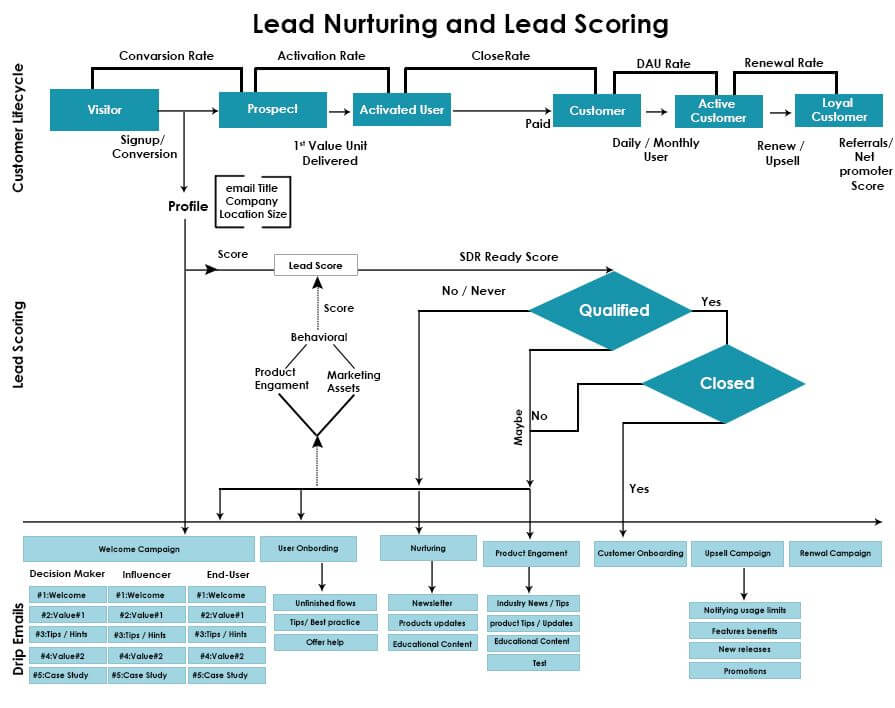 Lead Nurturing And Scoring Design With Effective Drip Campaigns