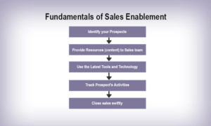 sales enablement framework