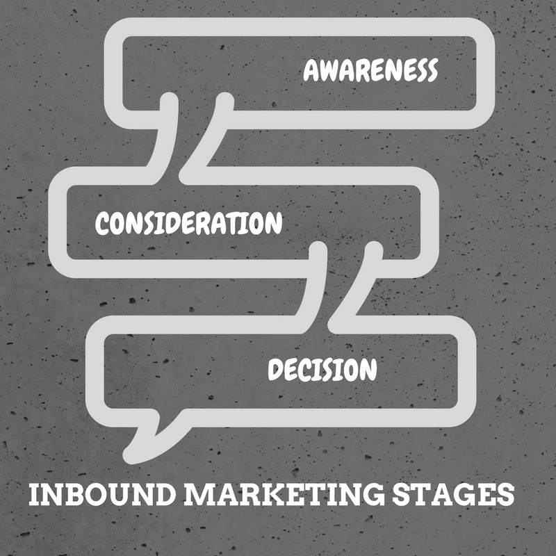 inbound-marketing-stages, marketing strategy communication channels