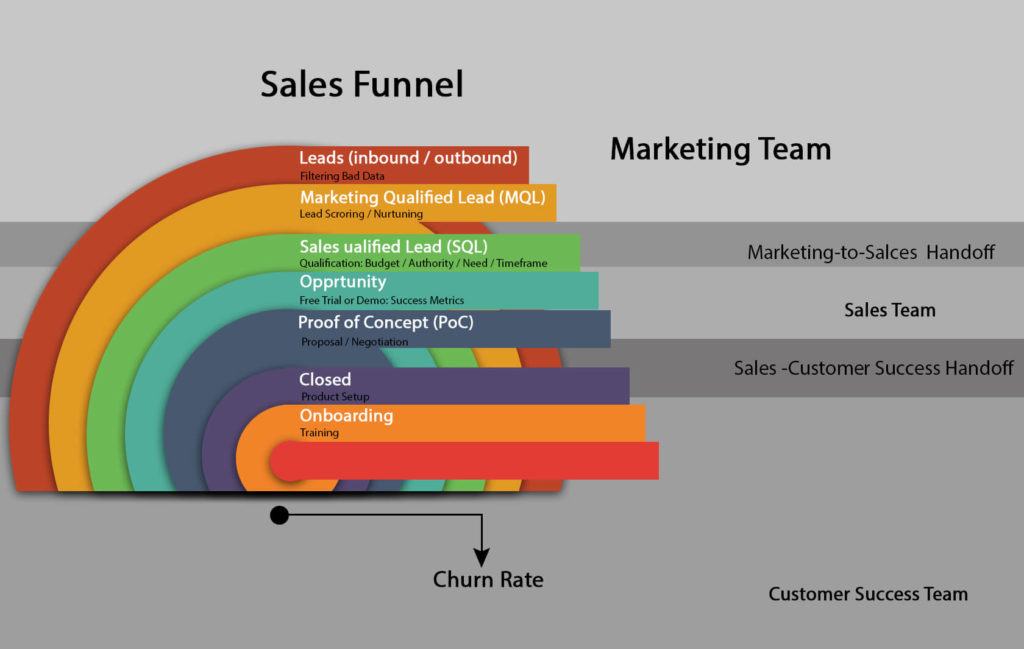 Sales-funnel-customer-acquisition, customer -lifecycle- email -marketing