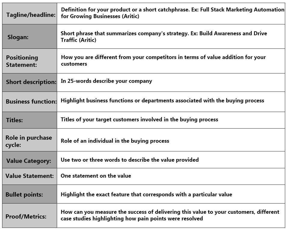 marketing-communication-plan-table, strategic communication in marketing