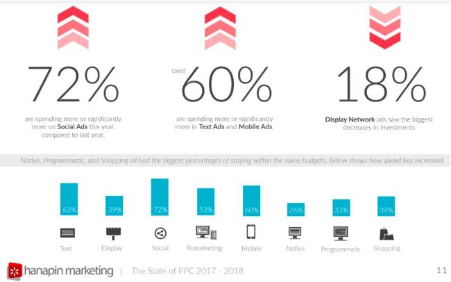 marketing budget survey, marketing budget benchmarks