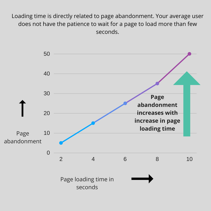 Landing Page loading time, landing page content