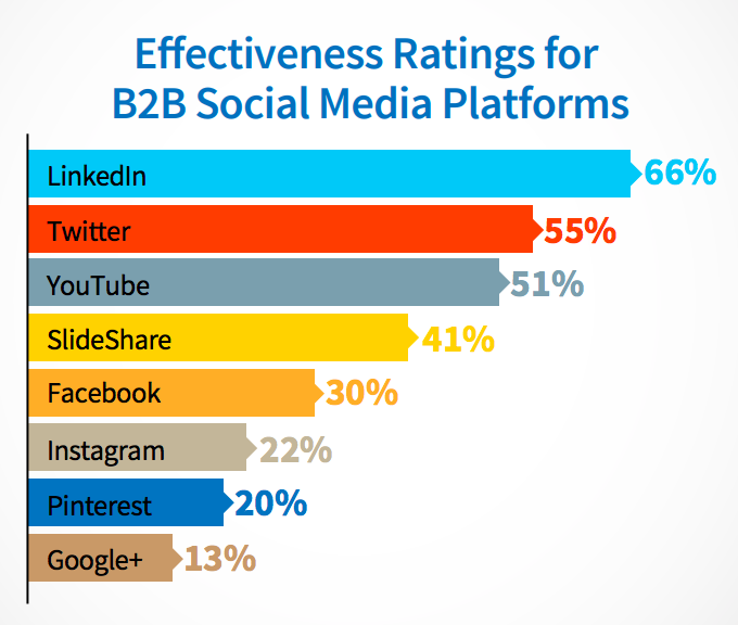 B2B social media, b2b content marketing objectives