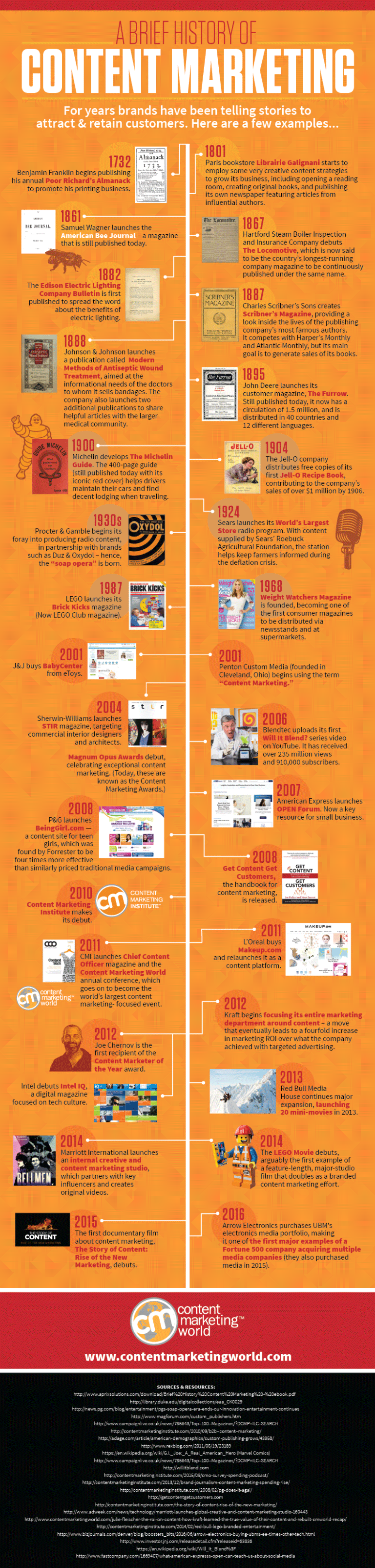 History-of-Content-Marketing-Infographic-2016_FINAL-768x3206, b2b content marketing emails