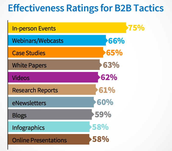marketing tactics B2B, b2b content marketing objectives