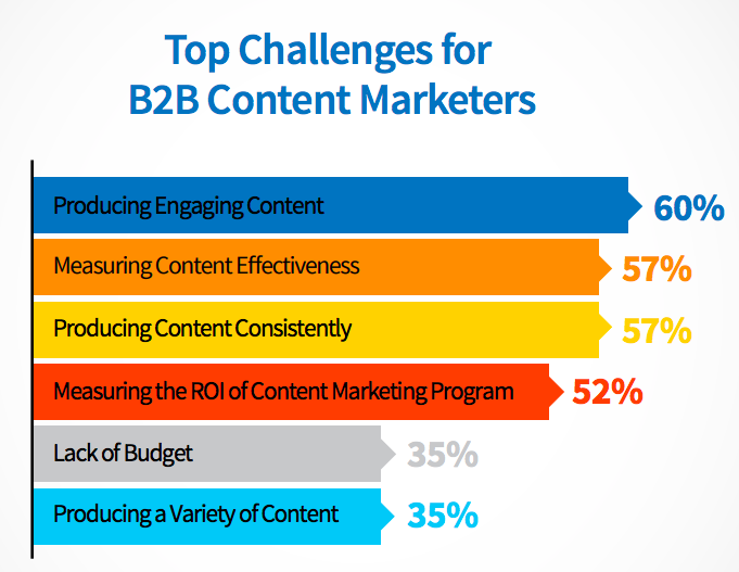 content marketing challenges, b2b content marketing platforms