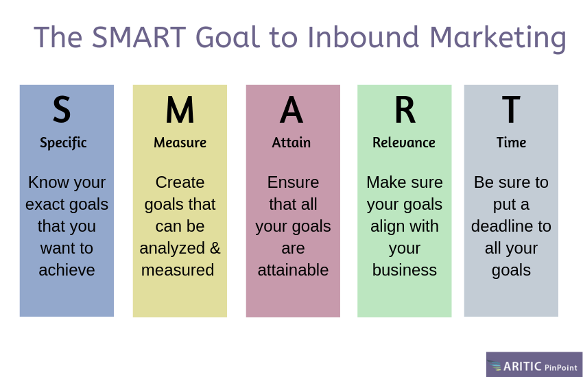 Inbound marketing goals