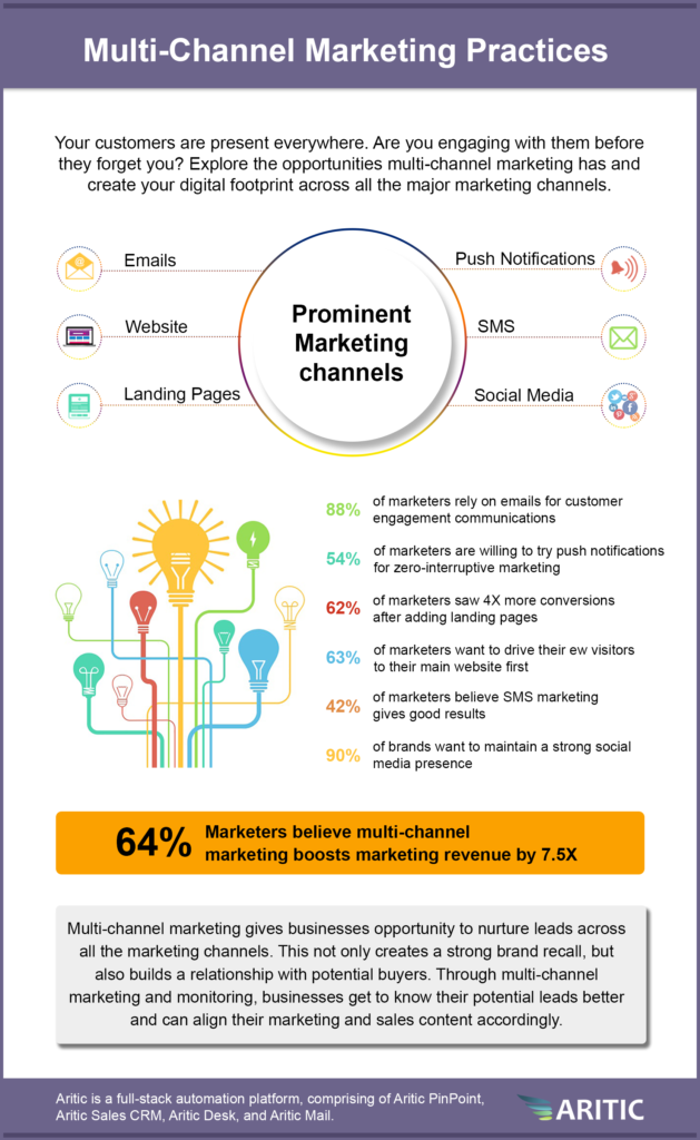 Multi-Channel Marketing Practices infographics