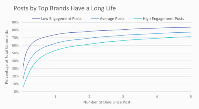 Instagram-posts-long-shelf-life