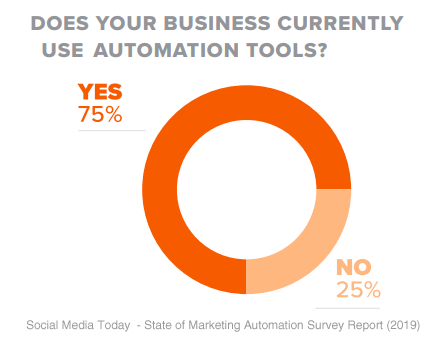 21 Marketing Automation Questions modern marketers must ask