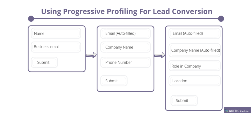 progressive profiling feature image