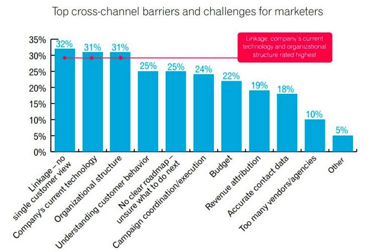 crosschannel marketing