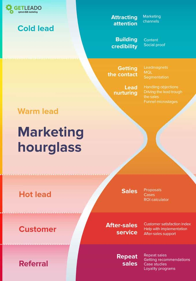 marketing-hourglass