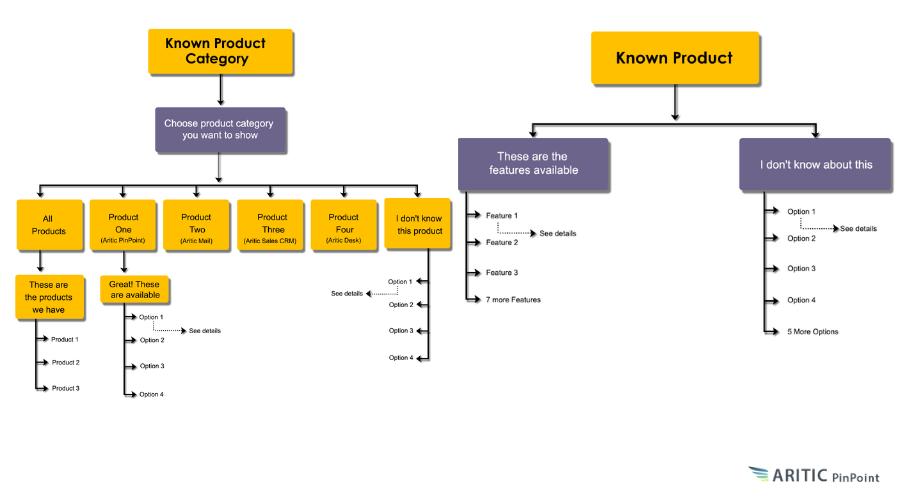 chatbot workflow scenario 2-3