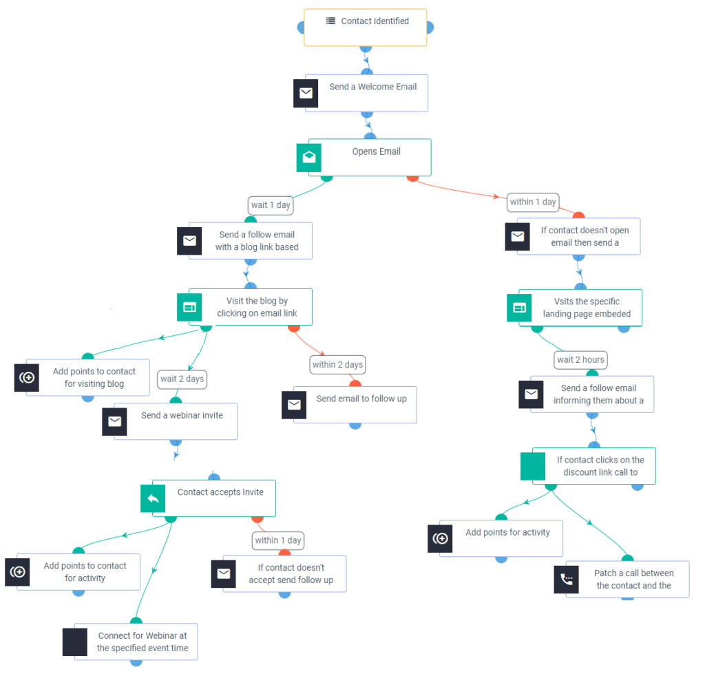 customer-lifecycle-workflow-aritic