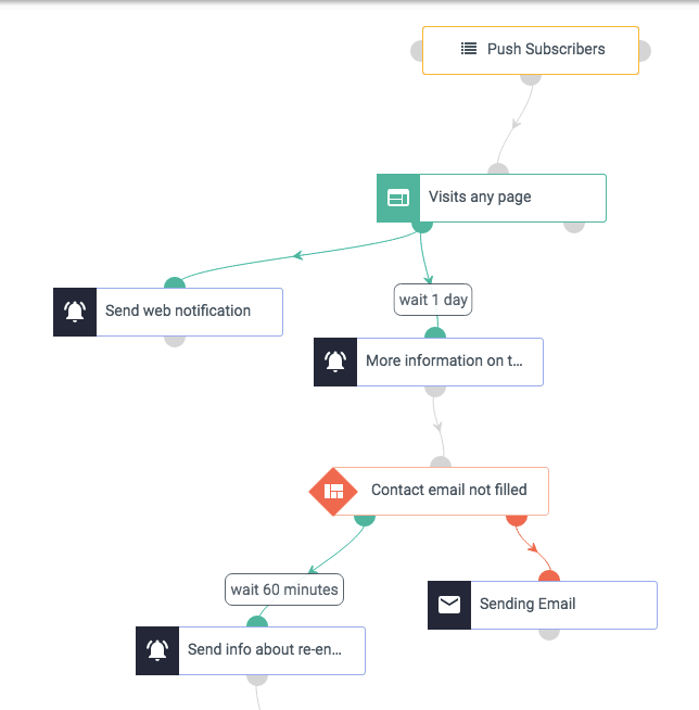 Workflow for notification