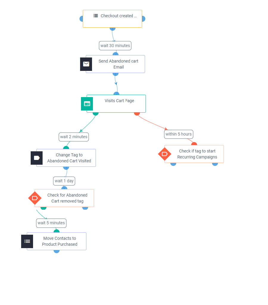 Cart-Abandonment-Reminder-automation-workflow