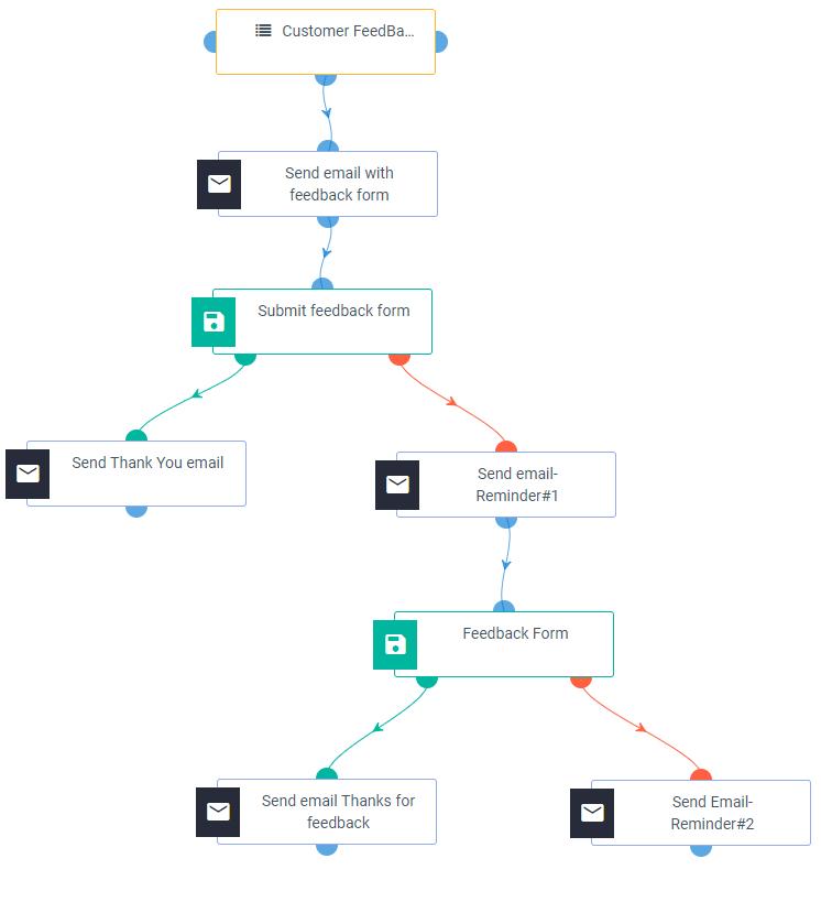 feedback automation workflow