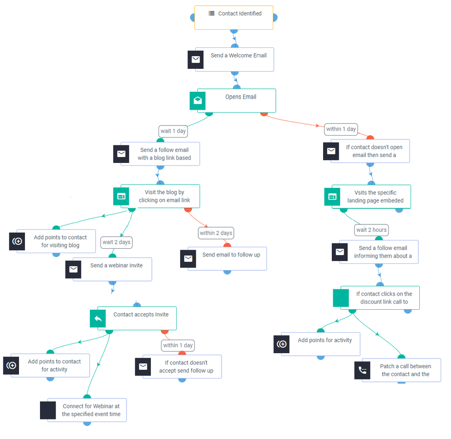 conversion funnel workflow