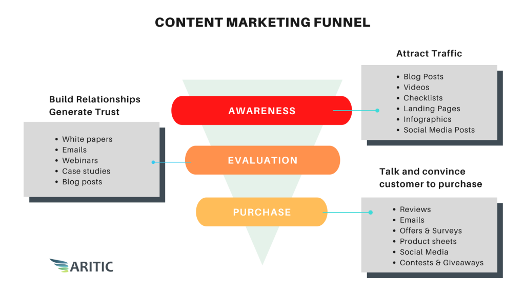 Content Marketing Funnel for B2B marketing