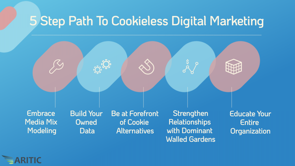 Digital Marketing in Cookieless Future
