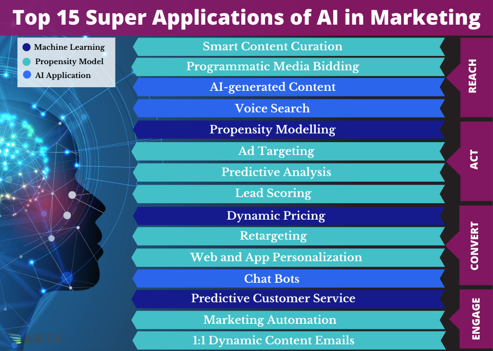 Applications of AI in Marketing