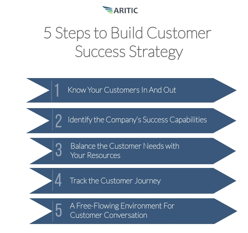 customer success strategy