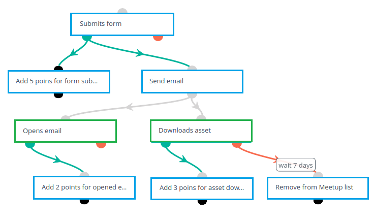 email-marketing-automation-workflow