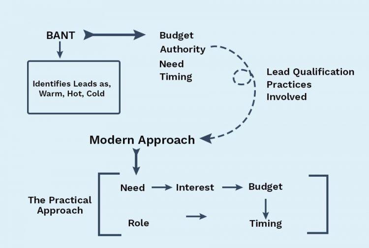 Lead Qualification Practices