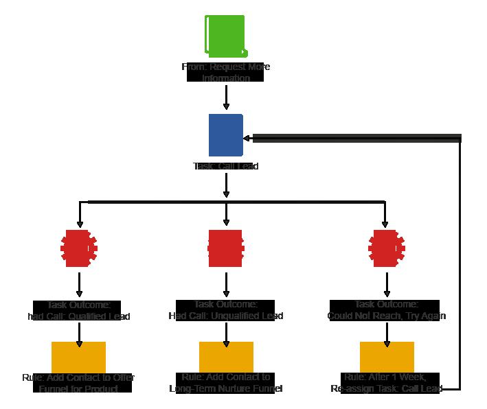task-management-automation-flow