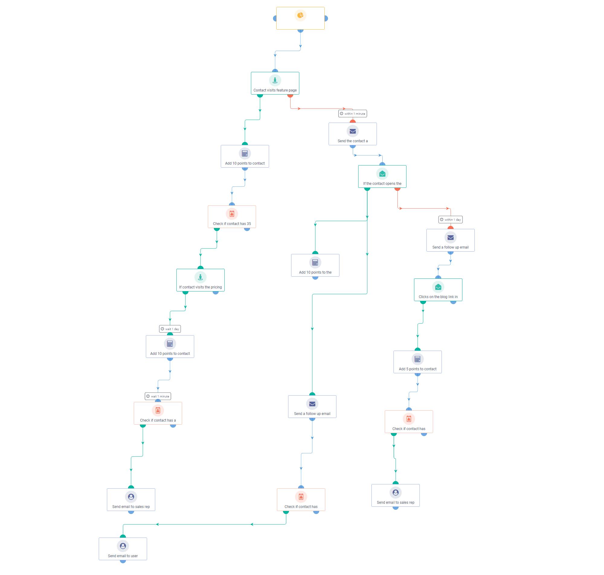 Sales Rep Notification Workflow