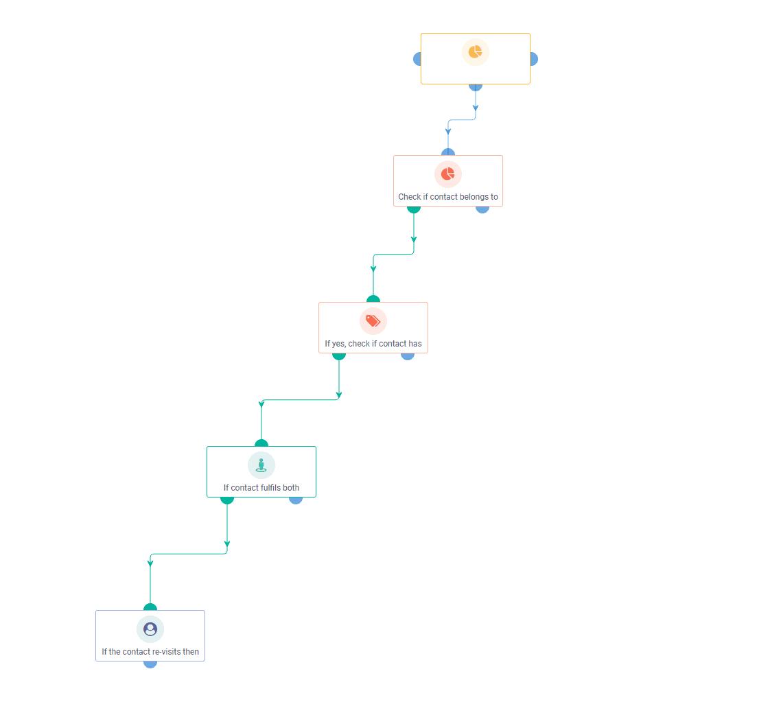 Re-visit Notification Workflow