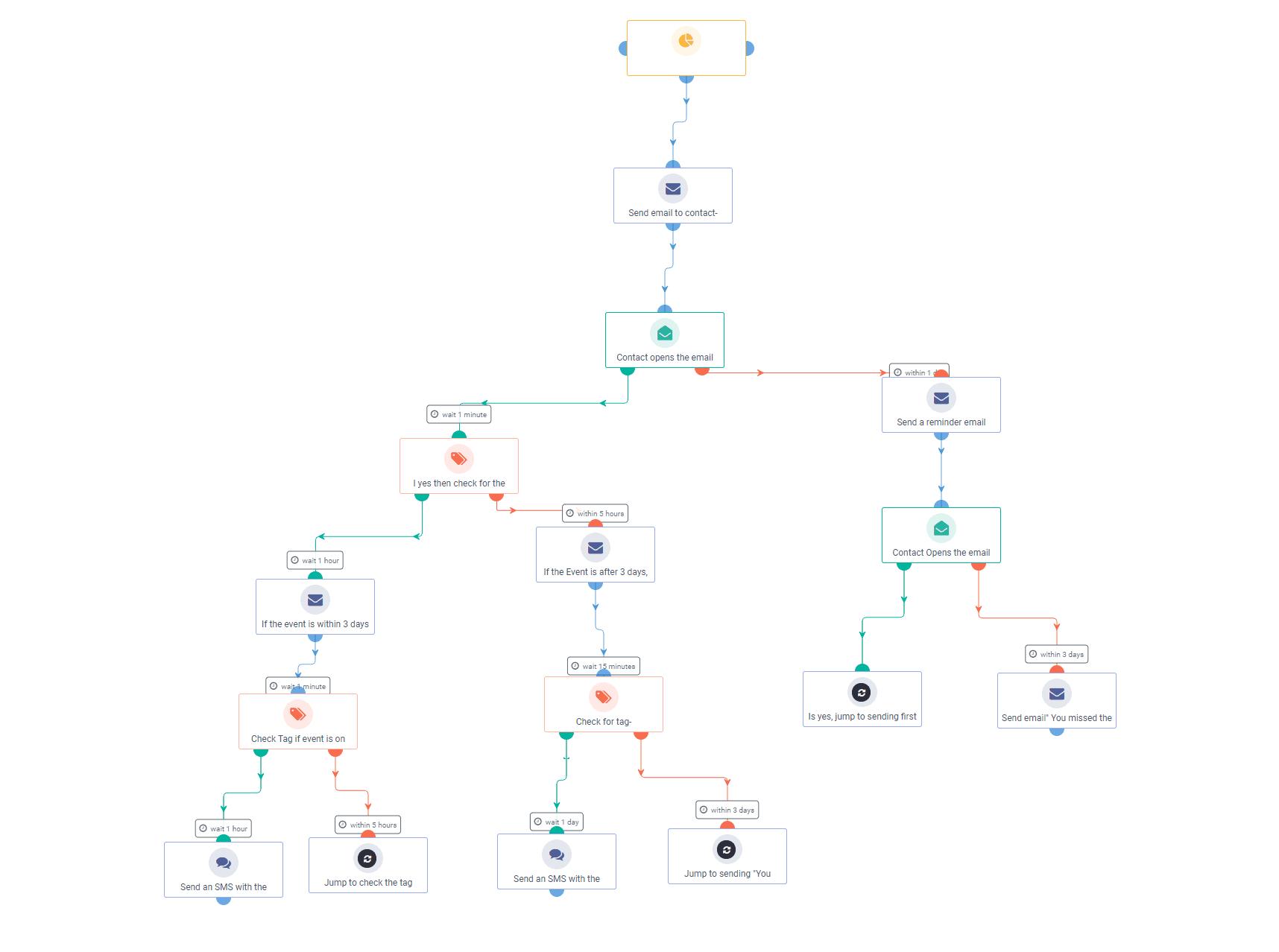 Event Reminder Workflow