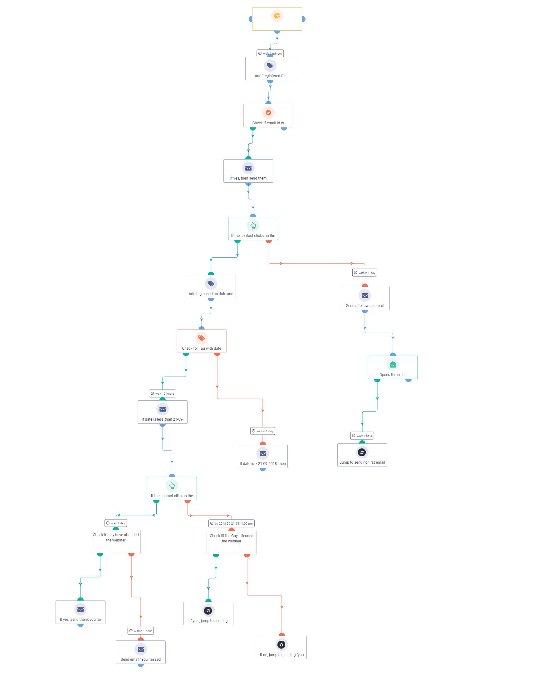 Aritic Webinar Registration Follow-up