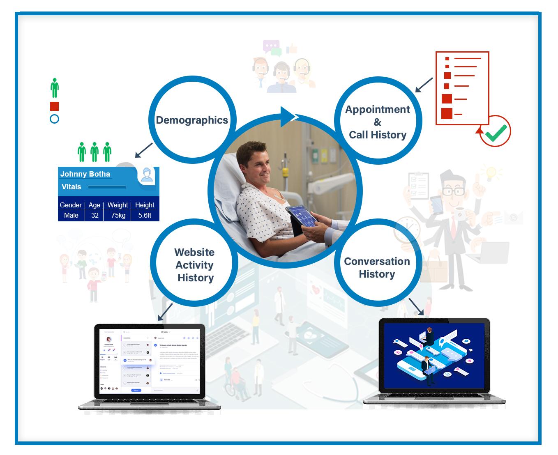 get 360 degree patient profile