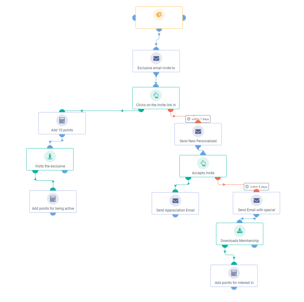Engaged Contact/Evangelist Workflow